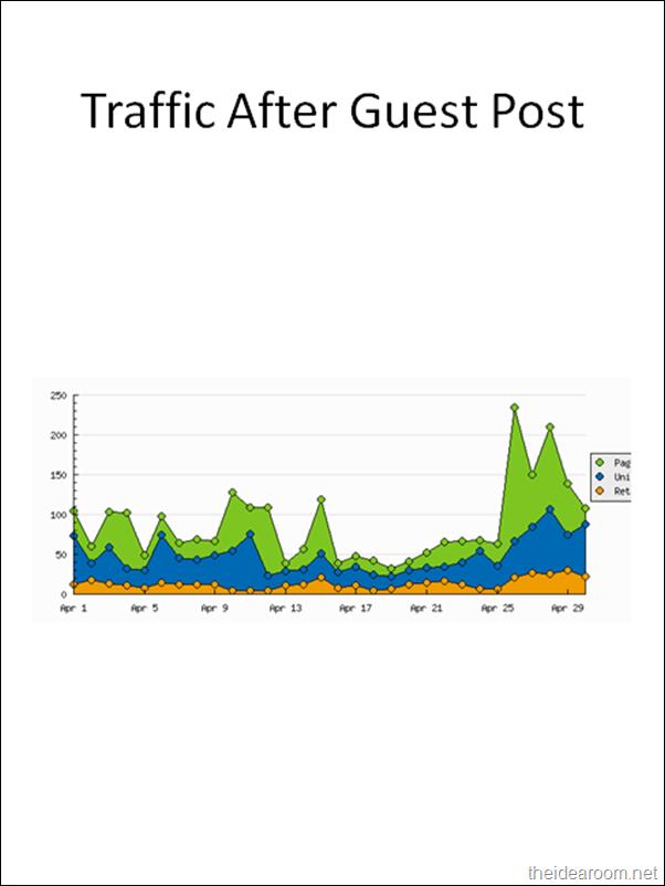 Blogging-growth