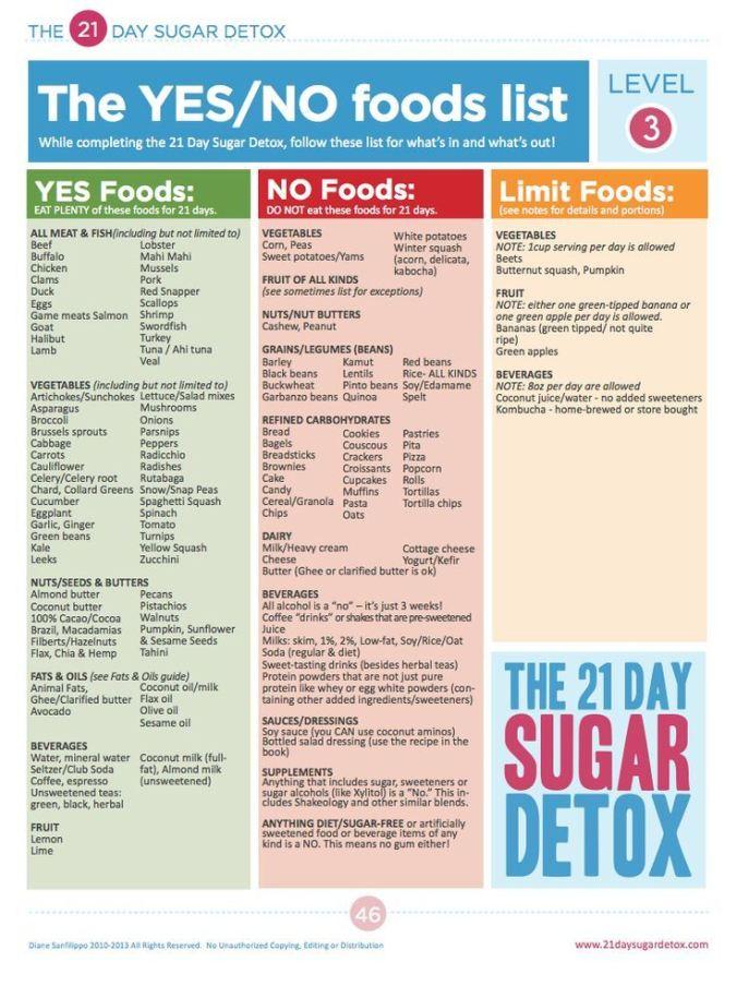 Day Sugar Detox Food List